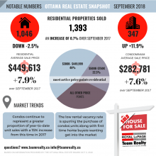 """""""Autumn Leaves are Falling; Home Prices are Not"""" 